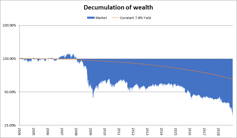 effect of volatility on decumulation of wealth