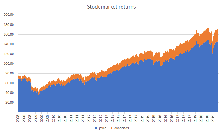 S&P 500 price and accumulated dividends from 2008 to 2019