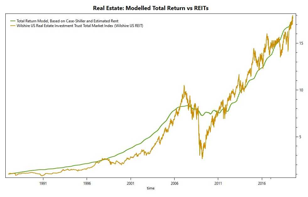 REIT Historical Performance