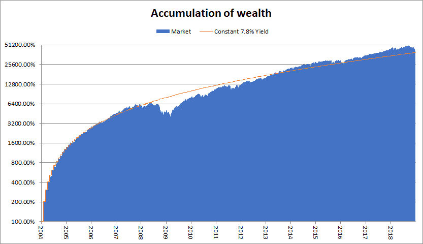 effect of volatility on accumulation of wealth